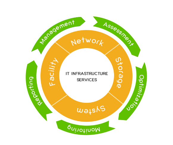 IT Infrastructure Services