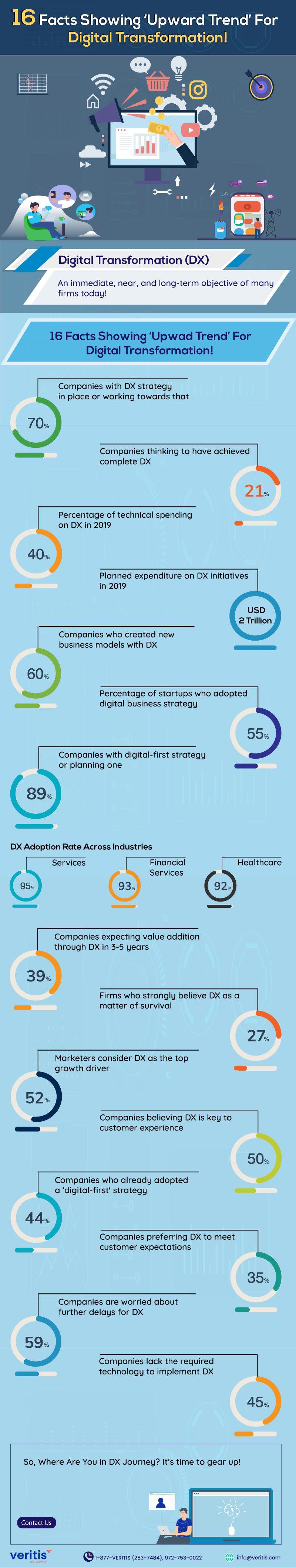 16 facts showing 'upward trend' digital transformation