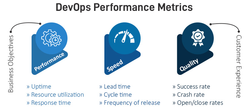 DevOps Performance Metrics