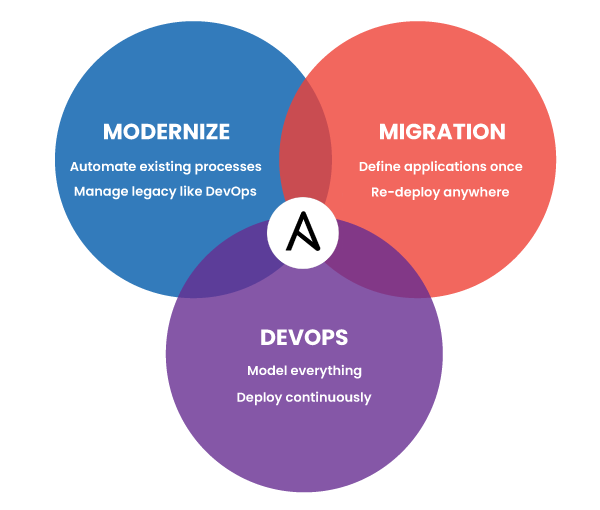 Ansible Services