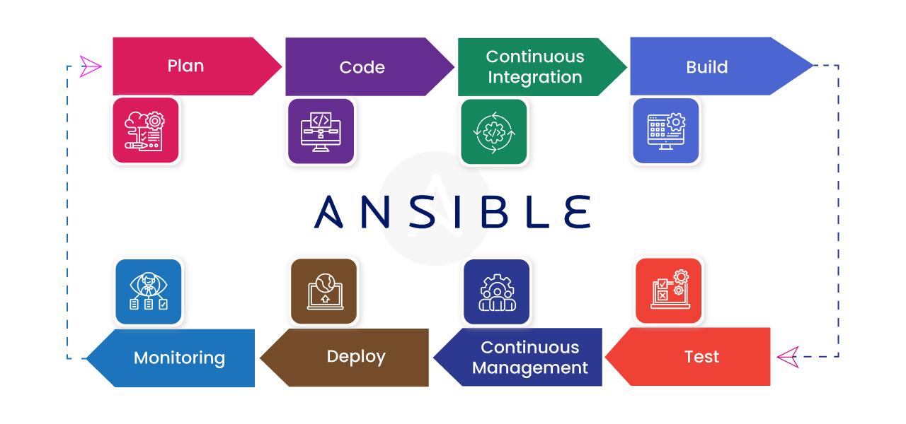 Ansible Workflow CI CD