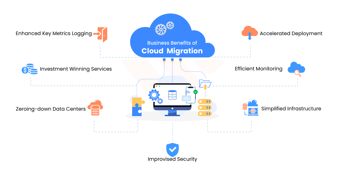 Business Benefits of Cloud Computing Migration