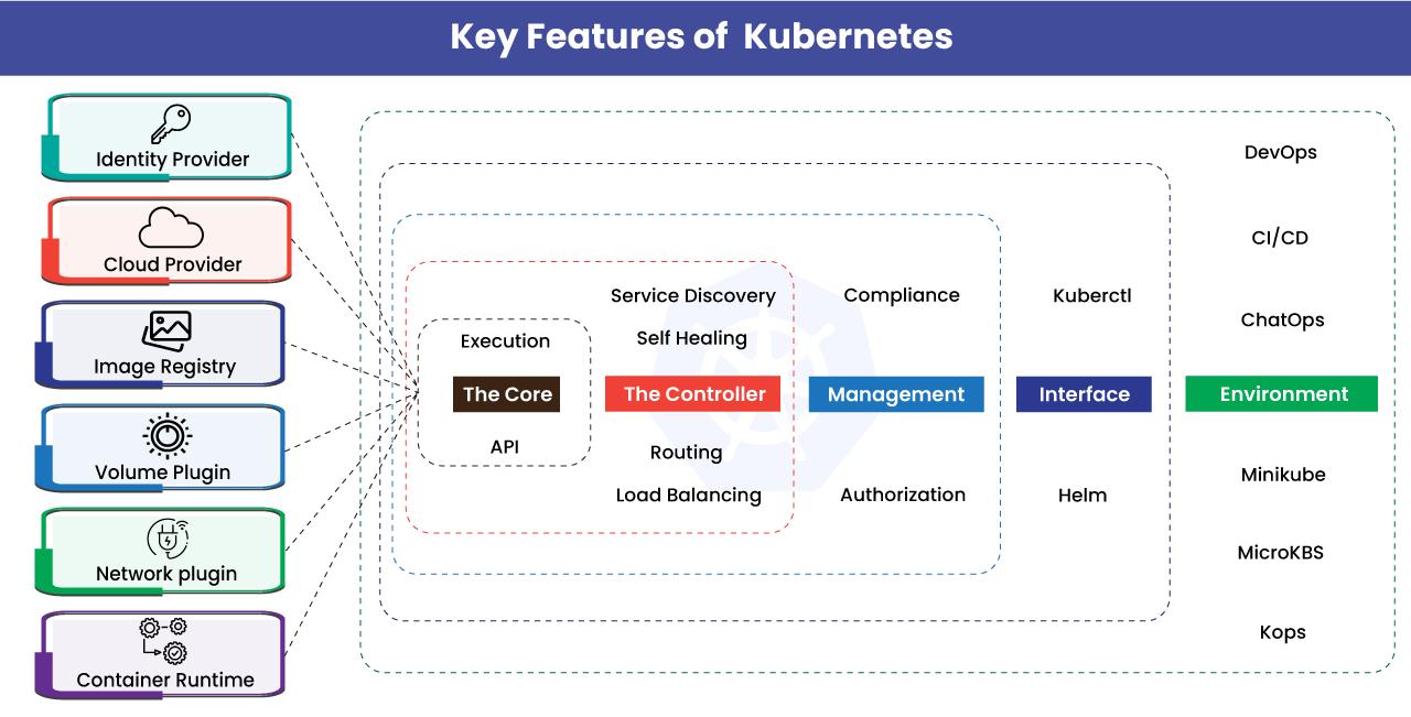 Key Features of Kubernetes