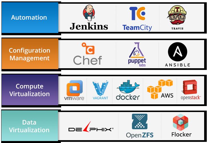 DevOps Tools and Platforms