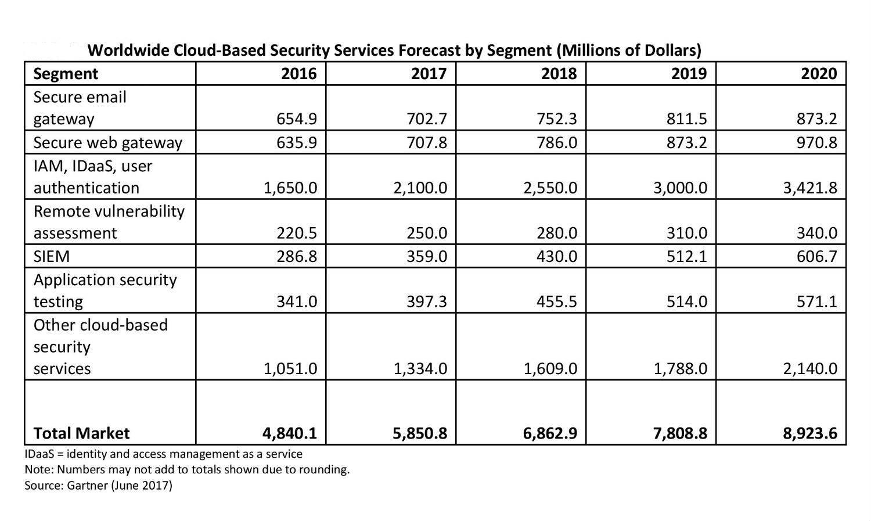 Gartner Cloud Security