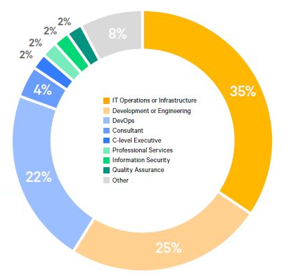 DevOps Deployment Across Firms