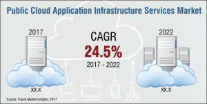 Public Cloud Services Market