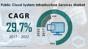 public cloud system infrastructure