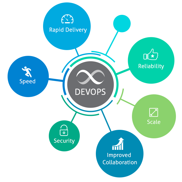 DevOps Challenges, Strategy and Implementation