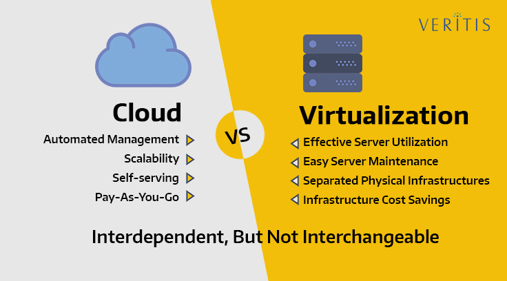 Virtualization-and-Cloud-Computing