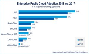 Enterprise Adoption
