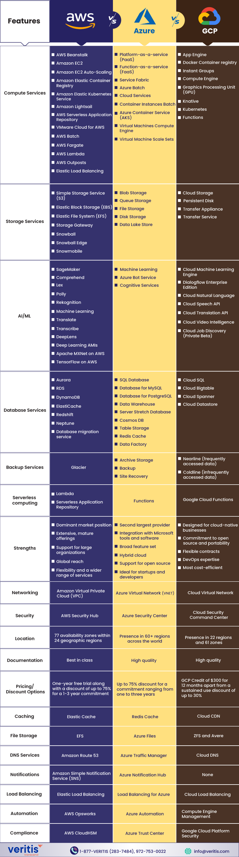 Infographic: AWS vs Azure vs Google - Cloud Platforms Comparison
