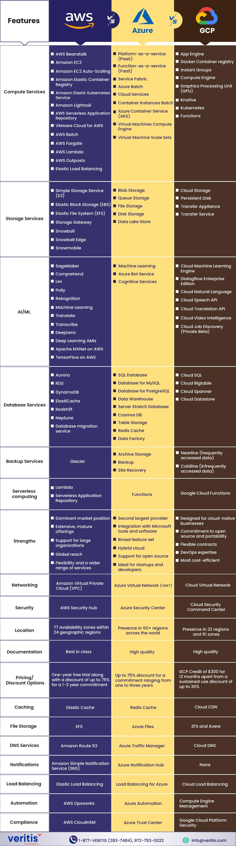 Infographic: AWS vs Azure vs Google - Cloud Platforms Comparison