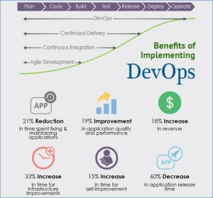 DevOps Adoption Trend in Financial Services Industry