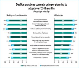 DevOps practices implementation