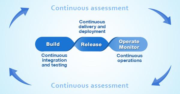 DevOps Automation Service