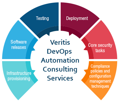 Veritis DevOps Automation Consulting Services