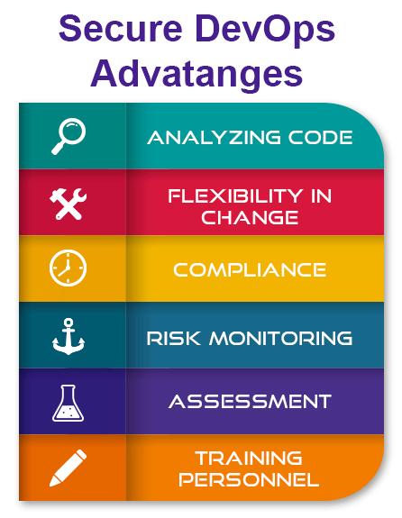 Implementing-Secure-DevOps-&-Advantages