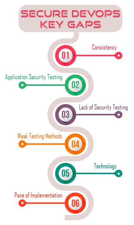 Secure DevOps Key Gaps