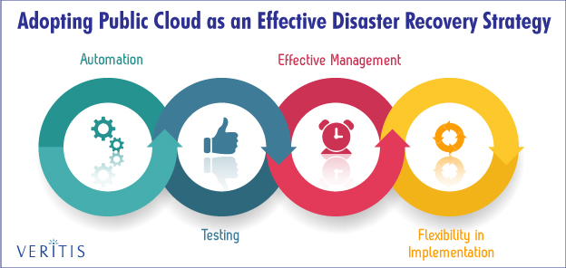 Adopting Public Cloud Effective DR Strategy