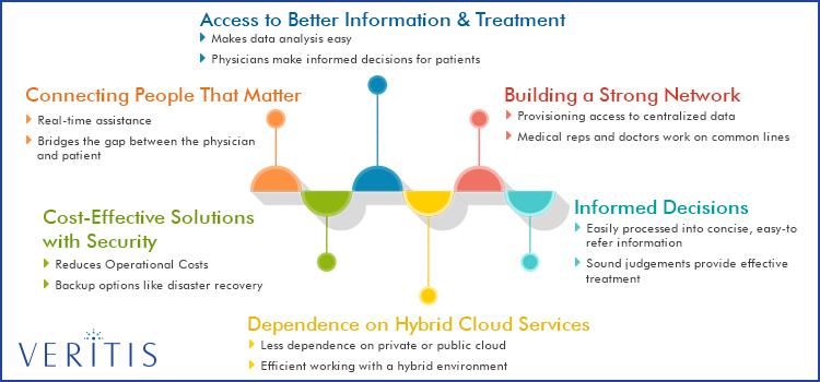 health industry cloud computing trends