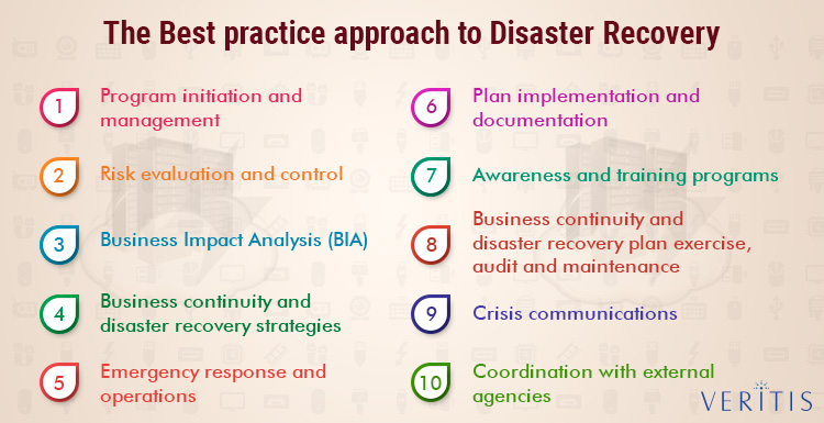 The Best Practice Approach to Disaster Recovery (DR)