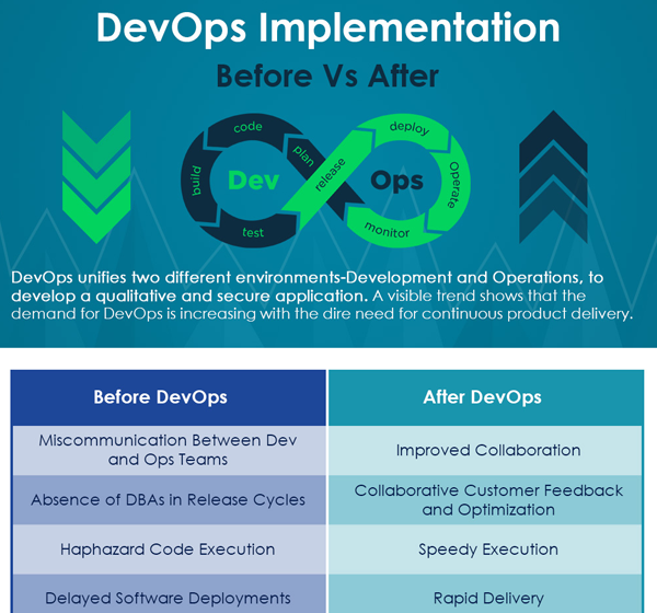 Devops Before and After Implementation