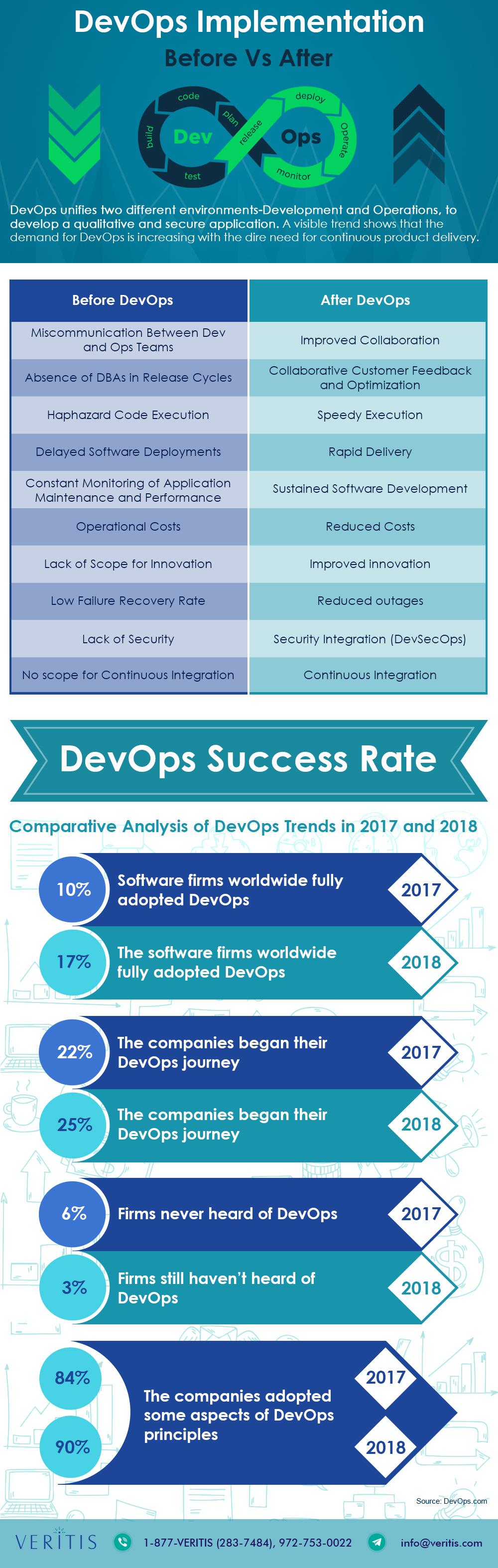 Devops Before and After Implementation