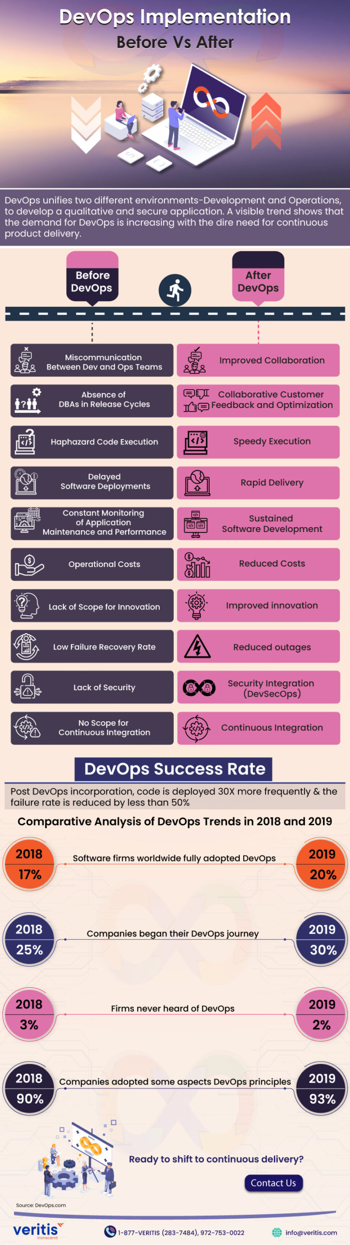 Before DevOps Vs After DevOps Implementation - Infographic