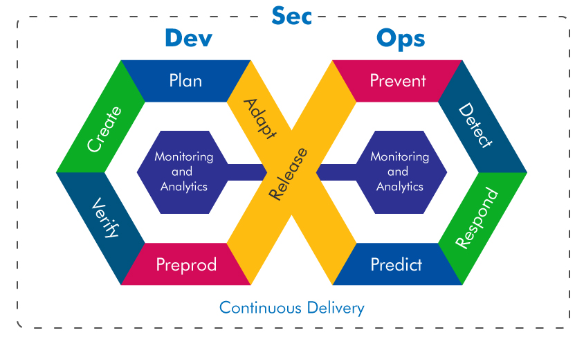 DevSecOps Consulting Services