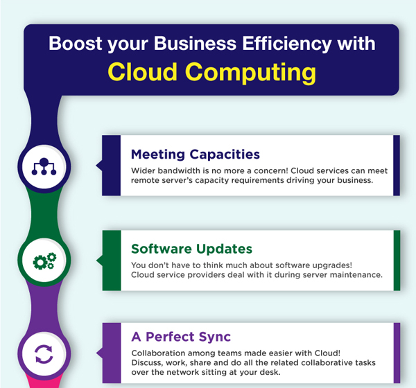 Infographic - Boost your Business Efficiency with Cloud Computing