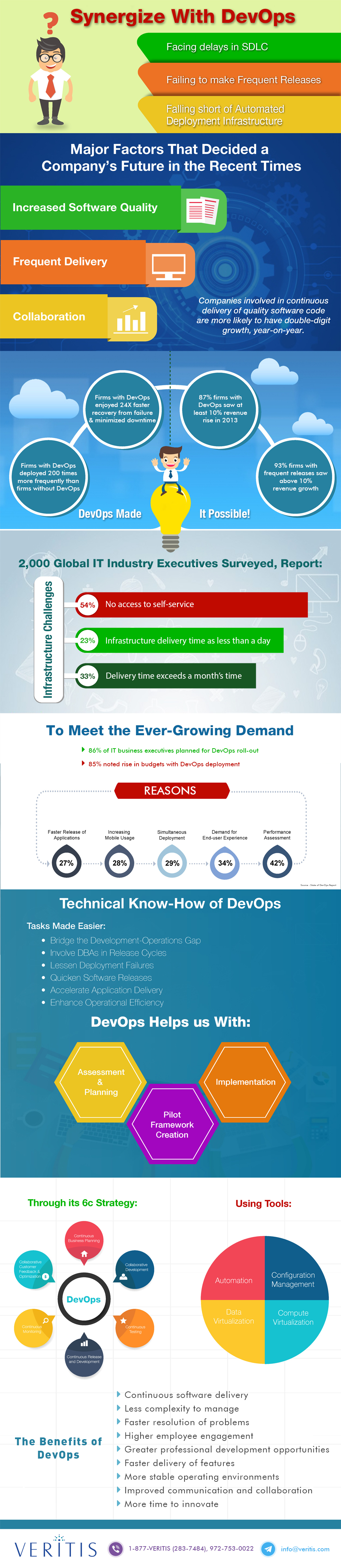 Infographic - Synergize with DevOps Implementation