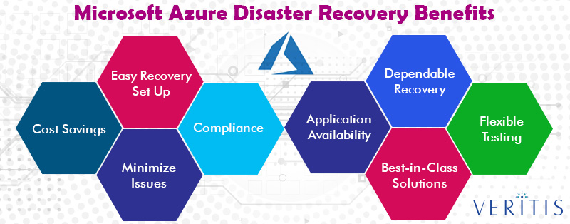 Microsoft Azure Disaster Recovery Benefits