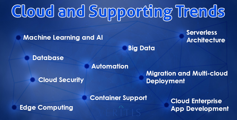 Cloud and Supporting Trends