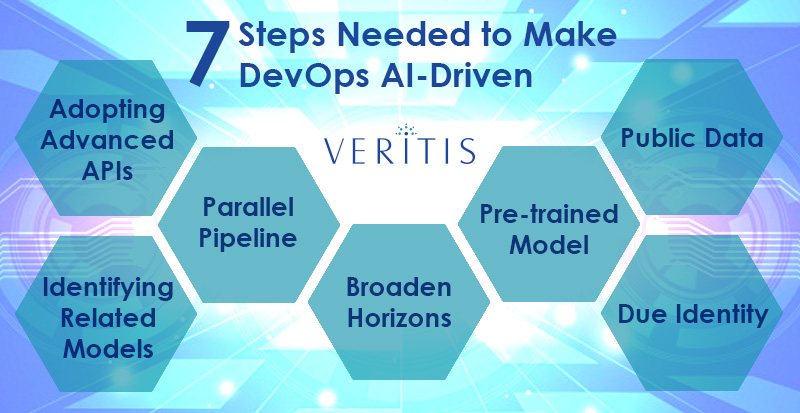 Steps Needed to Make DevOps Artificial Intelligence (AI) Driven