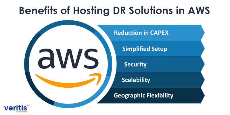 AWS Backup and Disaster Recovery (DRaaS) Solutions
