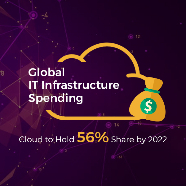 Global IT Infrastructure Spending Thumb