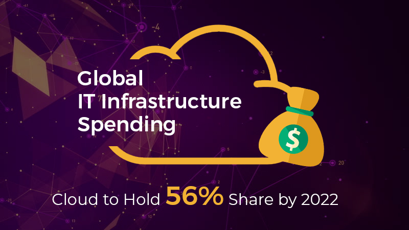 Global IT Infrastructure Spending: Cloud to Hold 56% Share by 2022