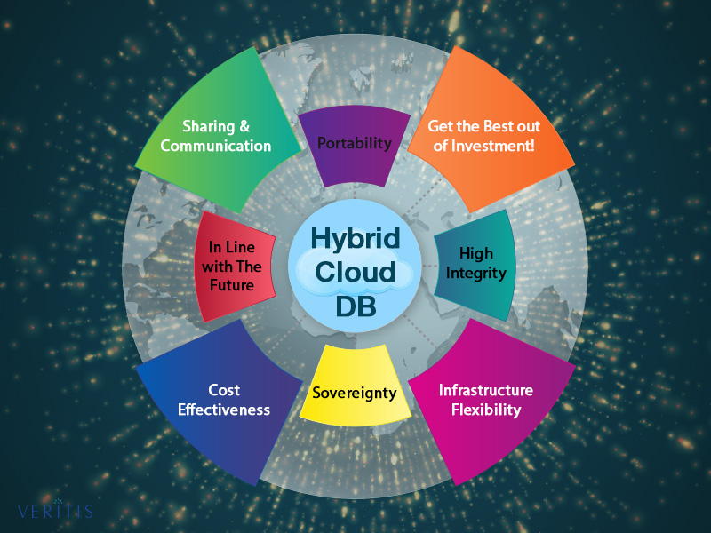 Hybrid Cloud Database Strategy Benefits