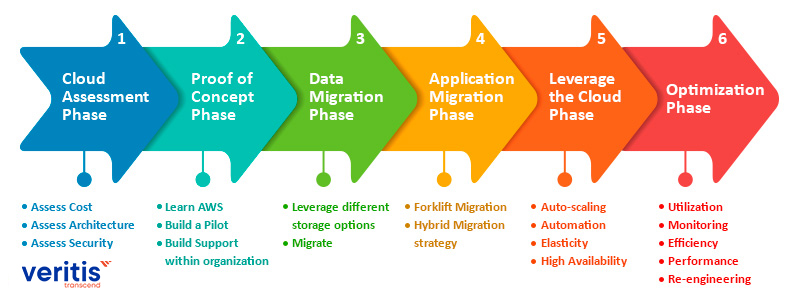 Phased Strategy for AWS Migration Steps