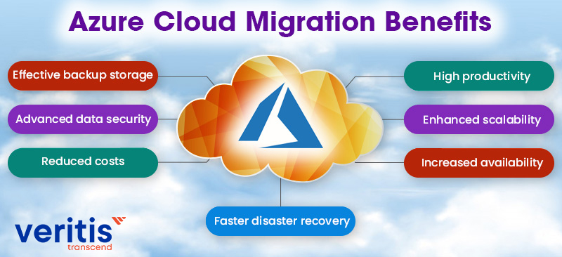 Azure Cloud Migration Benefits