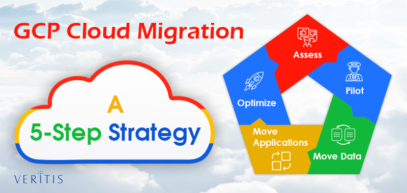 GCP Cloud Migration 5 Steps Process