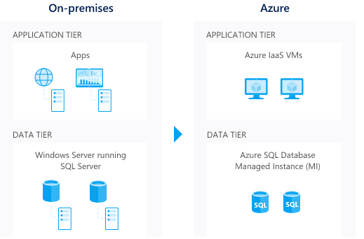 Azure Lift and Shift Migration Strategy