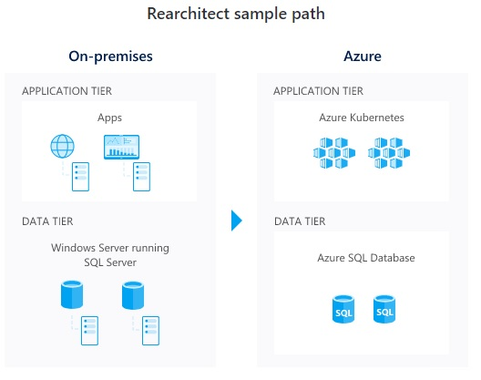 Azure Rearchitect sample path