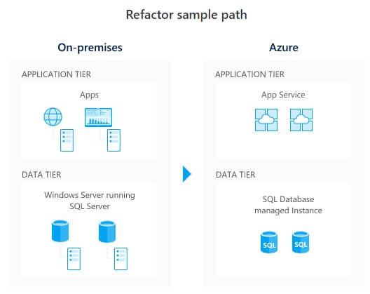 Azure Refactor sample path cloud migration