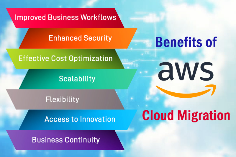 Benefits of AWS Cloud Migration