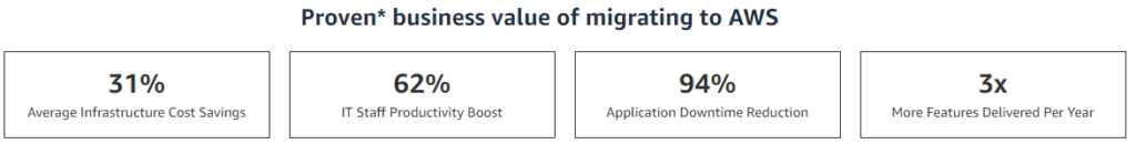 Proven Business Value of Migrating to AWS