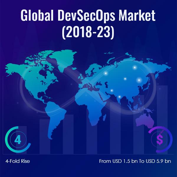 Global DevSecOps Market Thumb