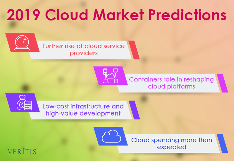 2019 Cloud Market Predictions