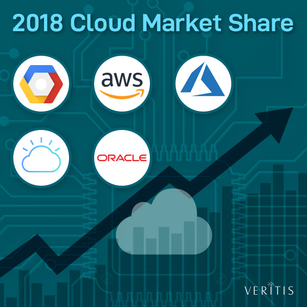 Cloud Computing Market 2018 Thumb